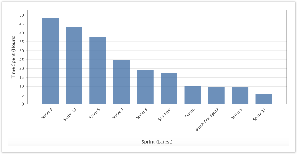 Comparing Metrics Across Sprints - Arsenale Dataplane