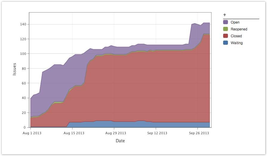 Cumulative flow diagrams arsenale dataplane segmenting results ccuart Images
