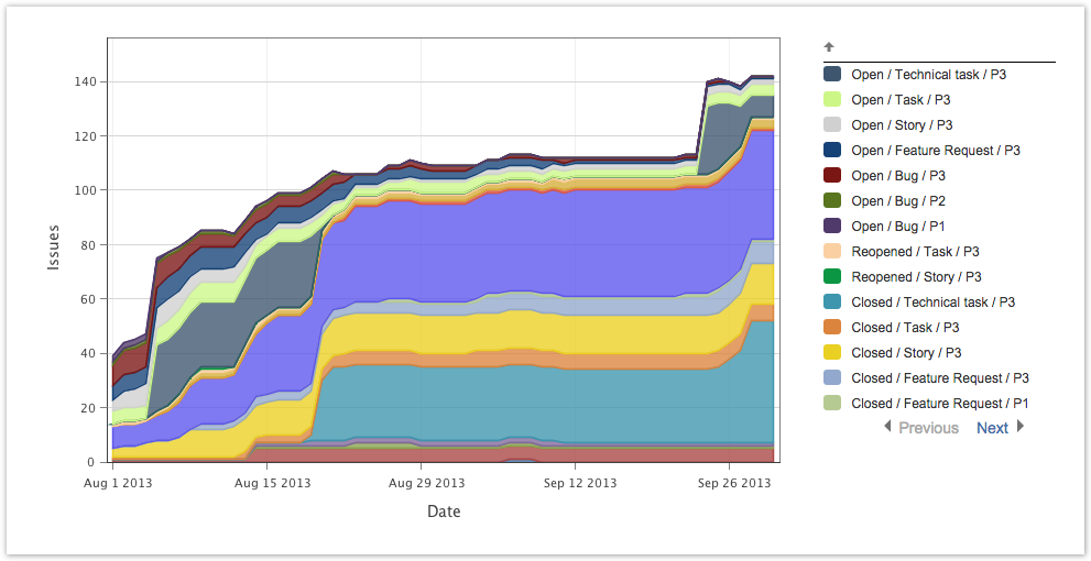 Cumulative flow diagrams arsenale dataplane reporting based on sprints ccuart Images