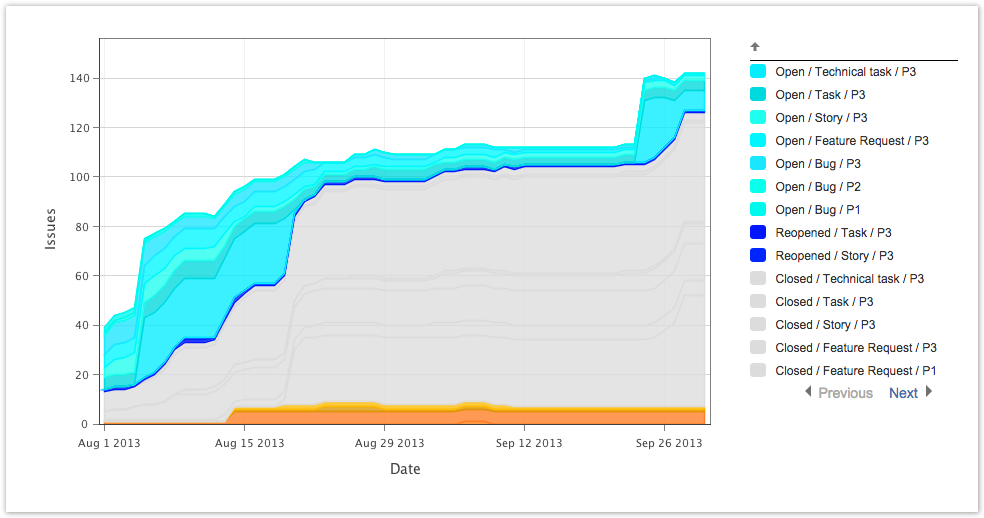 Cumulative flow diagrams arsenale dataplane custom colors allow easy reading of the primary status changes in this cumulative flow diagram without giving up the ability to do more granular data ccuart Images