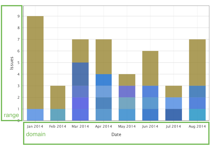 customizing charts and data series arsenale dataplane